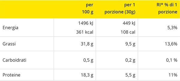 tabella_forma