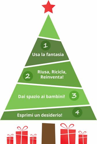 21_albero_consigli