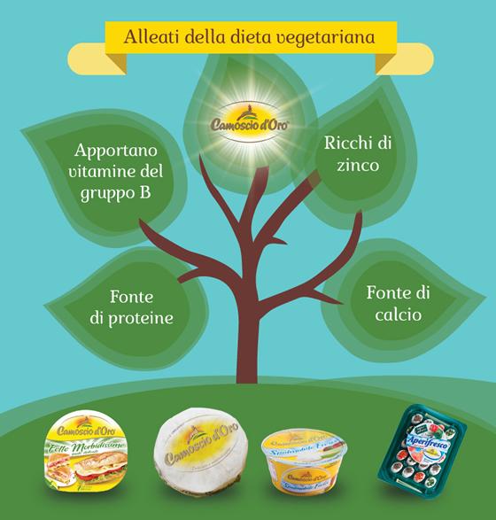 dieta-vegetariana5